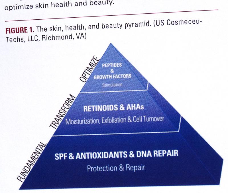 skin-care-pyramide