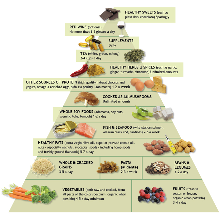 andrew-weil-anti-inflammatory-food-pyramid